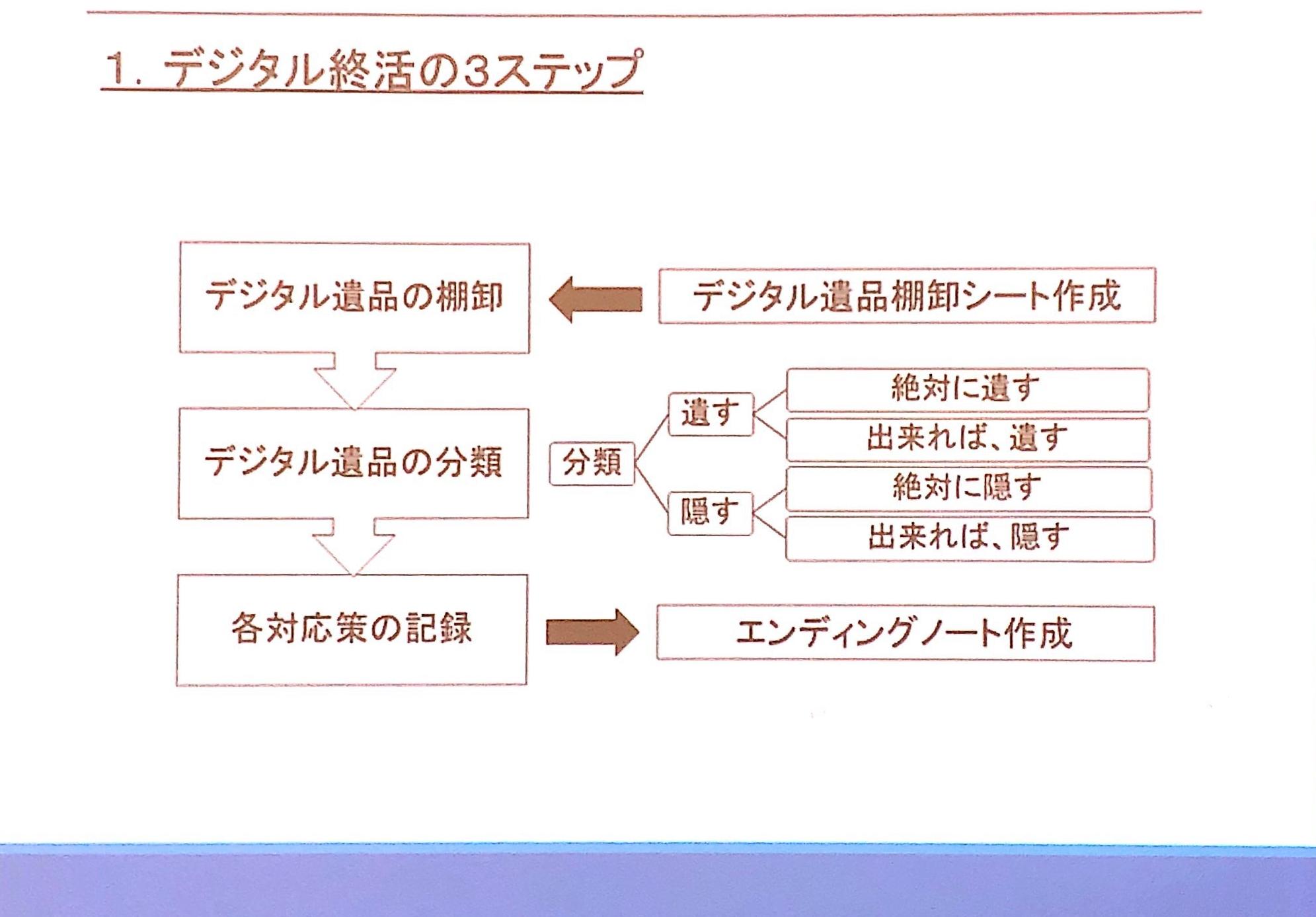 デジタル終活の3ステップ図式